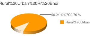 Ri Bhoi census population